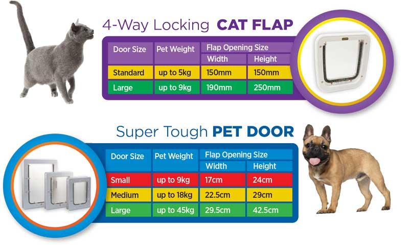 Range-sizechart-1 Finding the right size Pet Door