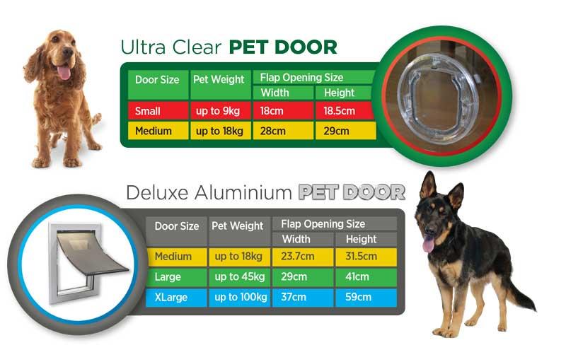 Range-sizechart-2 Finding the right size Pet Door